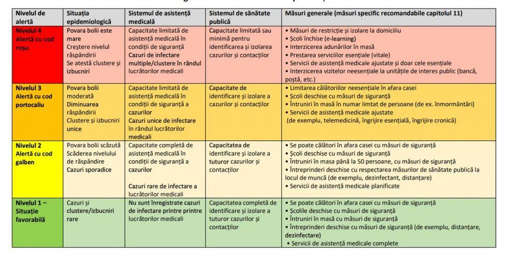 Таблица цветовых кодов по коронавирусу
