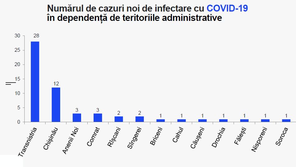 Заражения коронавирусом сегодня