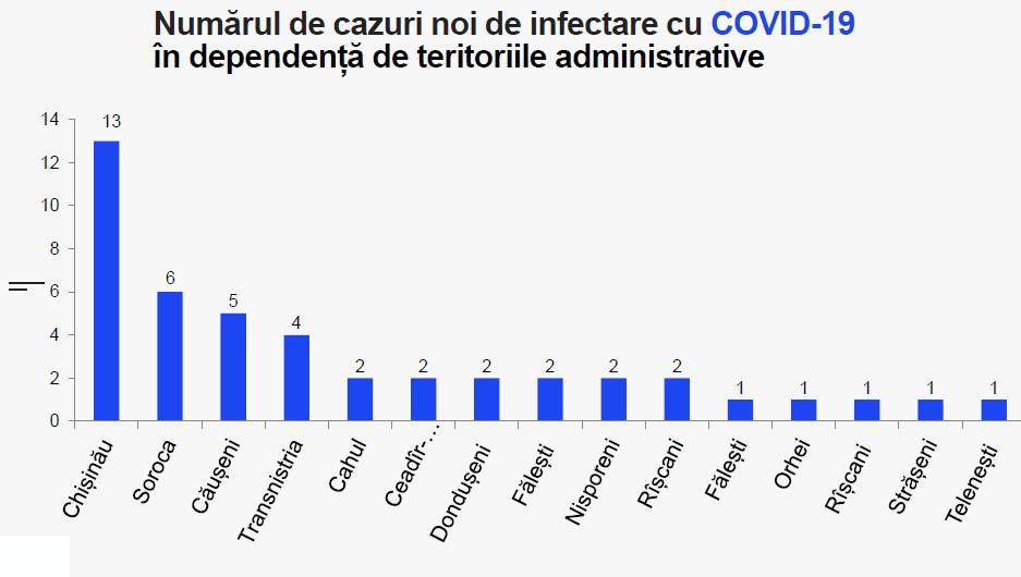 Статистика по заболеваниям в районах
