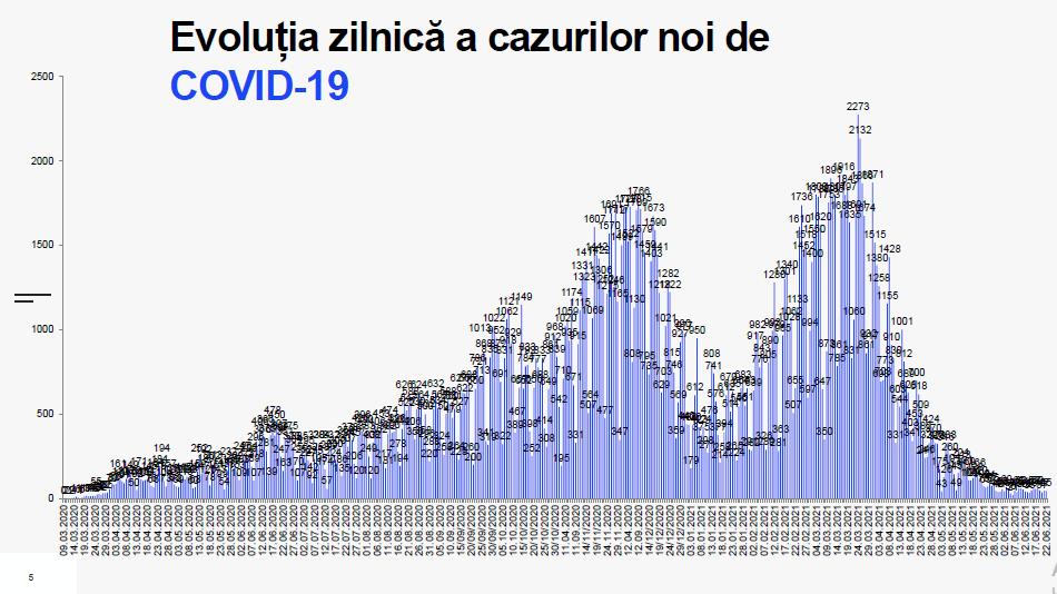 Статистика заболеваемости коронавирусом по дням