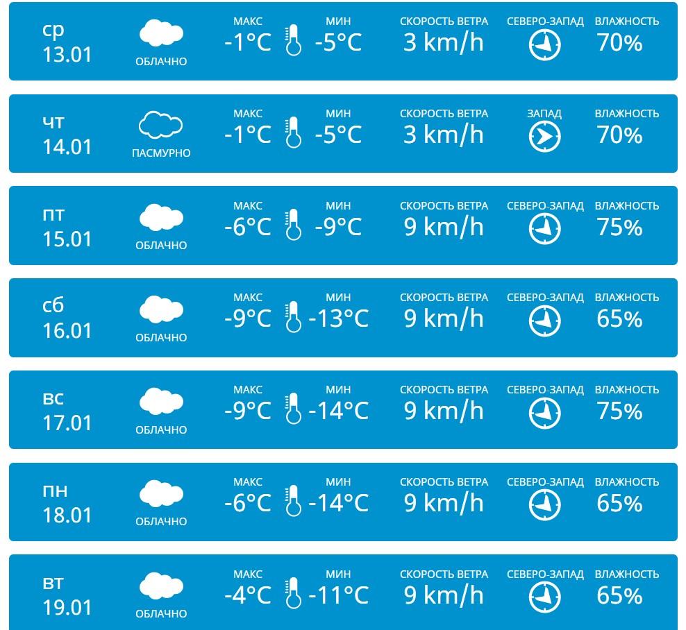 Таблица погоды