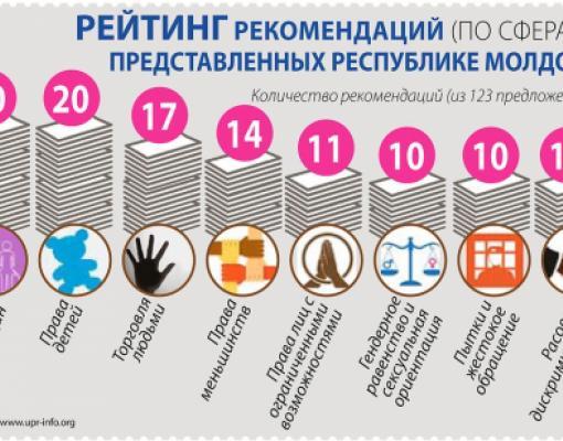 Права человека в Молдове. Рекомендации ООН