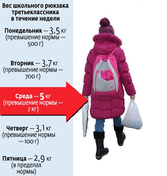 Изучение влияния рюкзака на здоровье ребенка купить рюкзак рейдовый